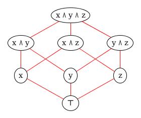 Boolean lattice