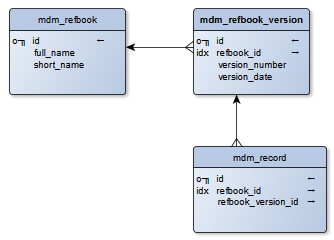 Hello     I tried    to create Entity Relationship    Diagram    and I lack features  yEd Q A