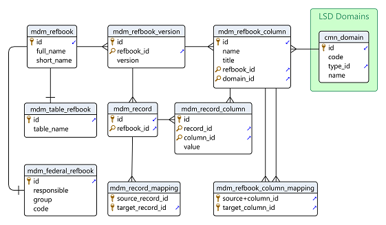 Hello i tried to create entity relationship diagram and i lack the segoe ui symbol font supports the key magnifying glass and diagonal arrows ccuart Image collections
