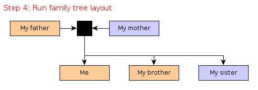 need examples of how to setup family tree yed q a