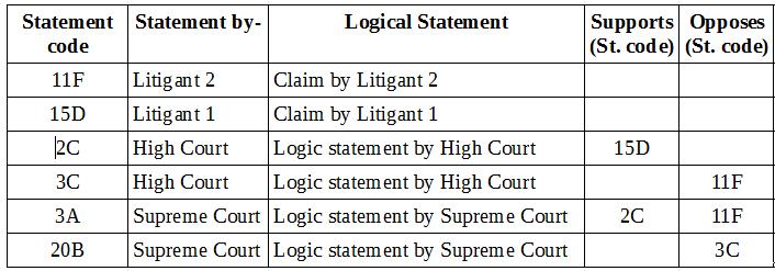 Logic Table