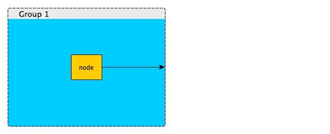 node2groupborder