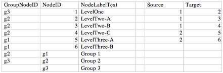Excel spreadsheet setup for multi-level group structure